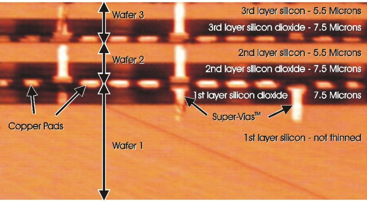 Three Super-Via™ connections are visible here – the leftmost connection pierces the top two wafers; the middle connection pierces all three wafers; the rightmost connection pierces only the bottom wafer.