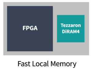 Tezzaron FPGA Diagram
